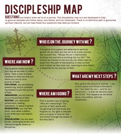 Discipleship Map from my friend, @Laura Crosby #faith #learning
