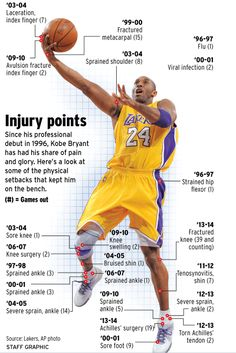 All of Kobe Bryant's injuries in one incredible graphic.