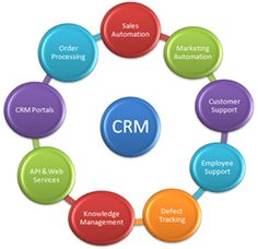 CRM Software from Biz Brain. Source: http://www.bizbrain.org/how-to/choose-crm-software/