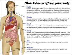 How tobacco affects your body