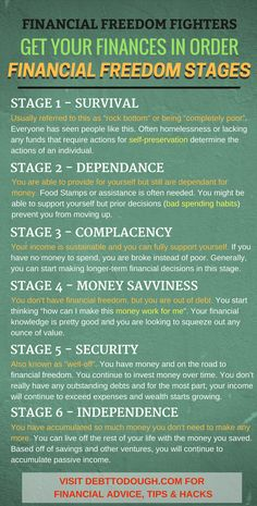 Where do you stand in the 6 stages of financial freedom? Join me and other Financial Freedom Fighters on our journey for Chances are most people are in stage 2 and with the right guidance, you can work your way up. Hopefully this Financial Peace, Financial Literacy, Financial Tips, Financial Planning, Business Planning, Money Saving Challenge, Money Saving Tips, Money Tips, Managing Your Money