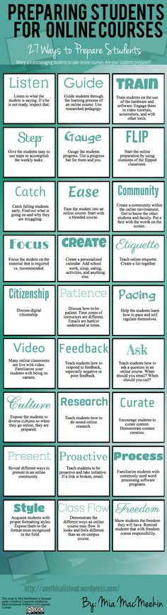 "27 Ways to Prepare Students (Tips for Teachers/Faculty) on how to ensure students are ready for online learning. For Online Learners: View Moore Learning's ""Teach: Online Learning"" board for helpful resources. preparingstudentsforonline"