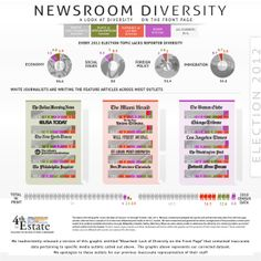 Infographic: Three reasons why there are almost NO Latinos in English-language newsrooms.