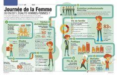 Infographie - Journée des droits des femmes - Où en est l'égalité hommes-femmes ?Ask Media Le Blog – Agence Infographies