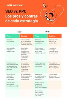 SEO vs PPC: ¿cuál de los dos funciona mejor? Get Well Soon