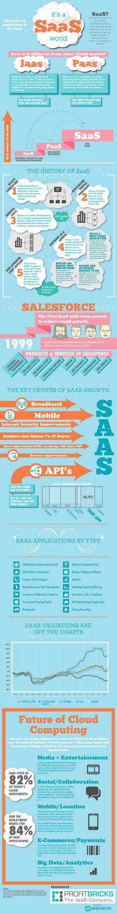 Cloud Jargon Unwound: Distinguishing Saas, IaaS and PaaS [Infographic] – ReadWrite