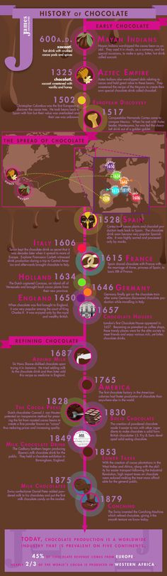 La Historia del Chocolate | History of Chocolate