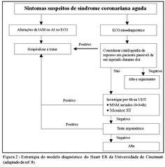 Arquivos Brasileiros de Cardiologia - I Diretriz de Dor Torácica na Sala de Emergência