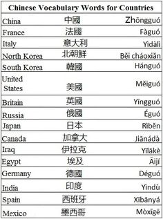 Chinese Vocabulary Words for Countries - Learn Chinese