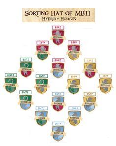 Hogwarts Hybrid Houses and Myers-Briggs MBTI Slytherin: ENTJ Slytherdor: ESTJ Slytherpuff: ESTP Slytherclaw: ENTP Gryffindor: ESFJ Gryfferin: ISTP Gryffinpuff: ESFP Griffinclaw: ENFJ Hufflepuff: ISFP Hufferin: ENFP Huffledor: ISFJ Huffleclaw: INFP Ravenclaw: INTP Raverin: INTJ Ravendor: ISTJ Ravenpuff: INFJ