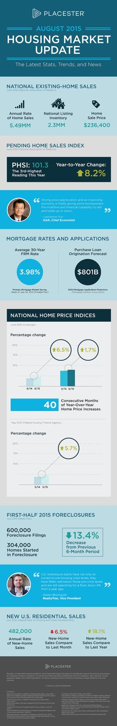 See real estate statistics for the housing market 2015, highlighting market changes from August and the midyear months. http://plcstr.com/1Vb2Ldk #realestate #statistics