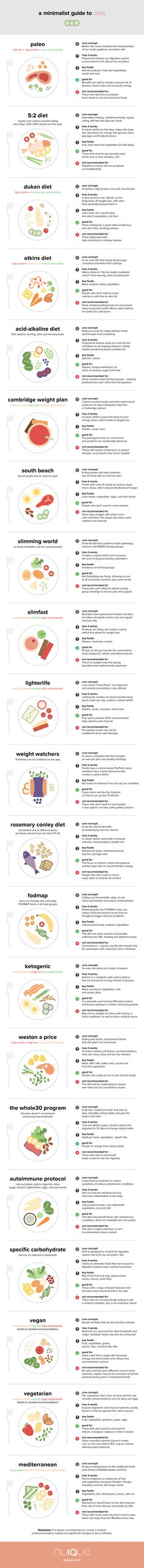 The Complete Minimalist Guide to Diets