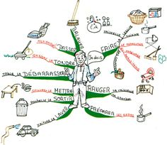 The Learn French mind map created by Christine Richsteiner will help you to recall French words with the aid of images. The mind map breaks down common implements and objects to assist memorisation. Mind Map Art, Learning Cards, Ways Of Learning, Learning Tools, Mind Maping, Learn French Online, World Language Classroom, Visual Thinking, Classroom Procedures