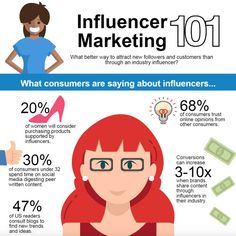 Influencer marketing infographic