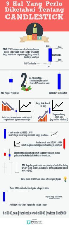 Infografis CandleStick