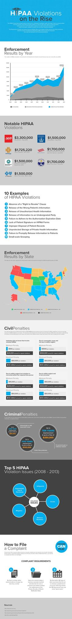 HIPAA Violations on the Rise #infographic - Brought to you By: CAM HIPAA Solutions 888-959-0220