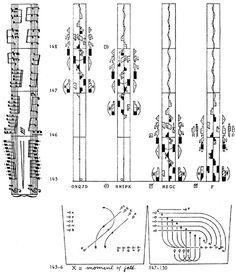 Vaclav Nijinsky system of dance notation, an attempt to codify the movement of dance via non-descriptive writing is the letter codes, 1910.