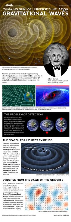 'Smoking Gun' of Universe's Inflation: Gravitational Waves (infographic)