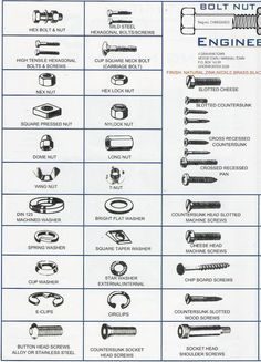 Identification Chart for Types of Fasteners