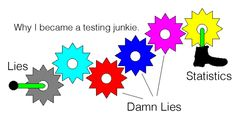 Why I Became A TESTING Junkie via @Curagami