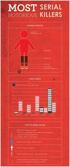 Serial killer infograph