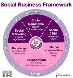 Social Business Framework