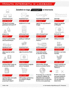 Minuta internetu w liczbach - Infografika - WP.Pl Internet, Social Media, Technology, Social Networks, Social Media Tips