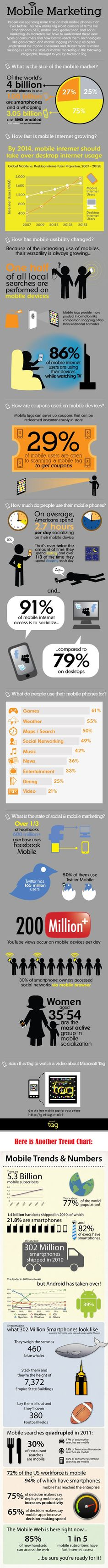 Mobile Marketing & Semantic Search Big Trends Coming Our Way