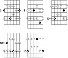 G Major Pentatonic Scale with Fingering numbers.  To memorize and Practice.