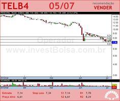 TELEBRAS - TELB4 - 05/07/2012 #TELB4 #analises #bovespa