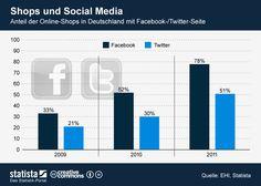 Online-Shops in Deutschland und Social Media   http://anderes-marketing.de/2012/10/09/aktuelle-einblicke-in-den-e-commerce-markt-deutschland/