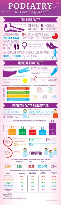 "Podiatry: A ""Feet""-ing Trend Infographic"