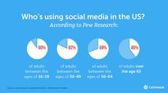 Adults from 18-49 are the largest users of social media. With majority of adults in those ages using social media. The amount of users 50 years and older drops drastically. Social Media Topics, Types Of Social Media, Social Media Content, Social Media Calendar Template, Target Audience, Thought Provoking