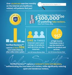 Online doctor reviews #infographic
