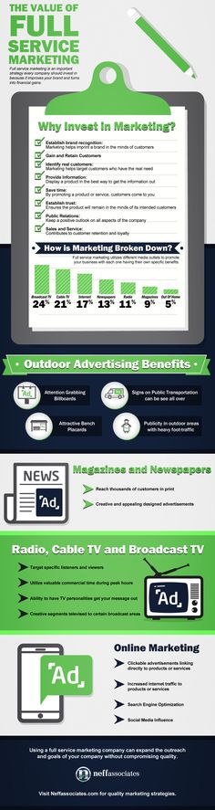 Learn how full service marketing utilizes different media outlets to promote your business and the unique benefit each one has to offer with this fun infographic.