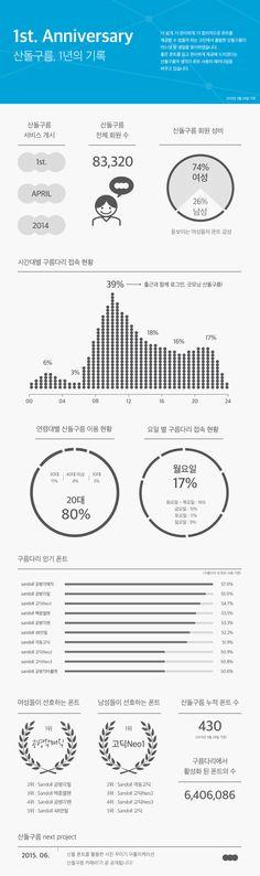 sandollcloud 1st_anniversary_infographic