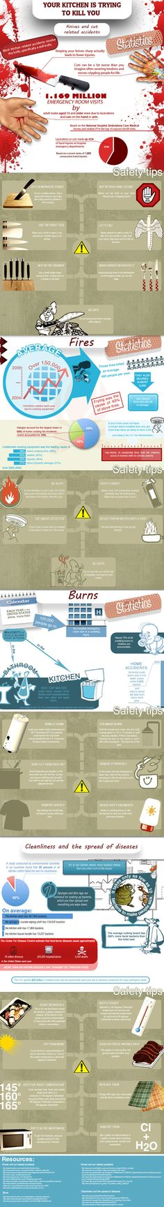 Kitchen Safety infographic. Almost makes you want to stay out of the kitchen --- almost! :)