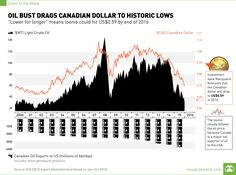 Chart: Oil Bust Drags Canadian Dollar to Historic Lows
