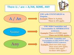 Countable and uncountable nouns with images to share - Google Search