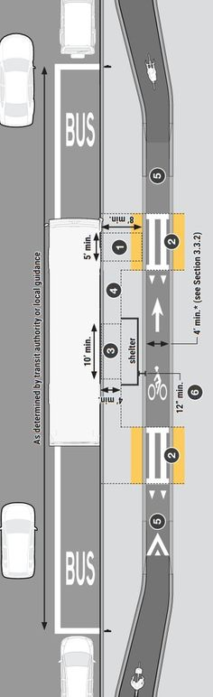 Floating mid-block bus stop from Mass DOT's Separated Bike Lane Guide. Landscape Plans, Urban Landscape, Landscape Designs, Urban Concept, Planer Layout, Urban Design Plan, Urban Analysis, Urban Bike, Bus Station