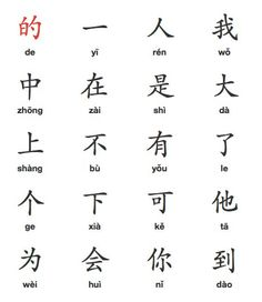List of high frequency Chinese characters you should already know.