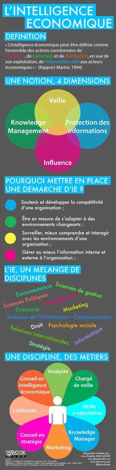 Infographie : L'intelligence économique - Février 2013  http://www.info-savvy.net/infographie-pour-comprendre-lintelligence-economique/#