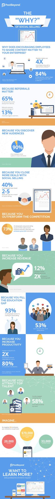 A Case for Social Selling: How It Can Increase Revenue, Productivity & More [Infographic]