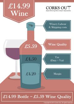 What's in your £14.99 bottle of #wine?