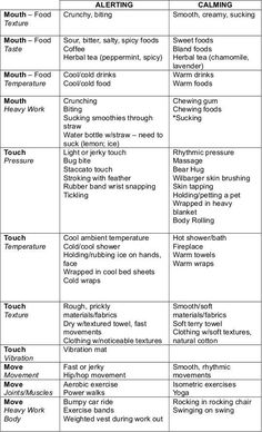 List of Sensory integration Calming/Alerting Activities