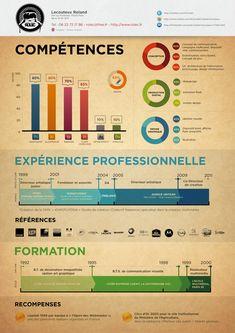 Le CV infographie