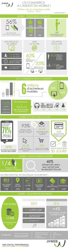 Les infographies pour en savoir plus sur les tendances mobiles en 2015…