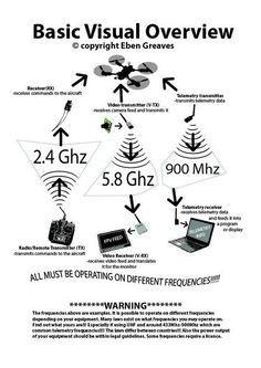 drone infographics -