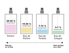 Je geringer die Konzentration der Duftstoffe, desto geringer ist die Langlebigkeit des Duftes. Grafik: Nadine Kubasch