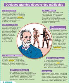 Quelques grandes découvertes médicales